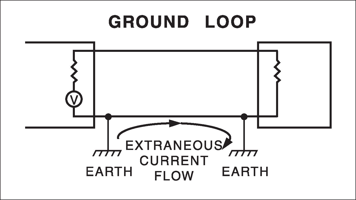 hum     maybe it u0026 39 s just a ground loop