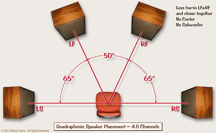 Quadrophonic Sound Realized Audiophile Addicts