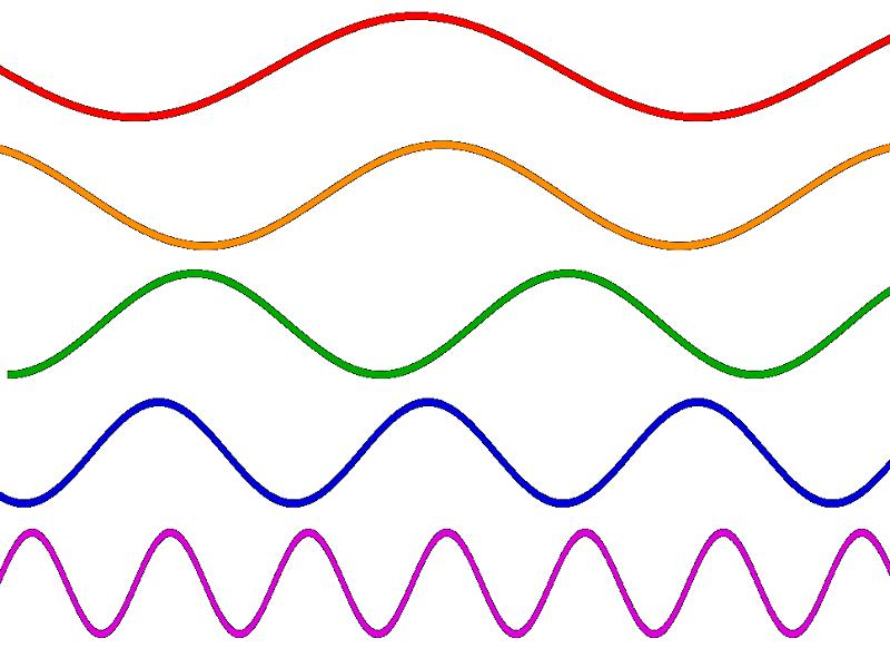 Depicted above are sine waves of various frequencies; the lowest frequency is on top followed by sine waves of progressively higher frequency.